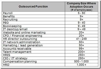 outsourcing-adoption