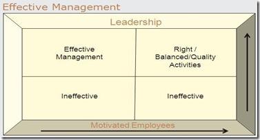 EffectiveManagement