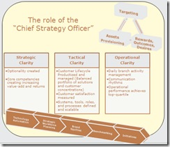theroleofthechiefstrategyofficer