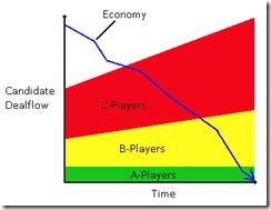 Chart-CandidateDealFlow