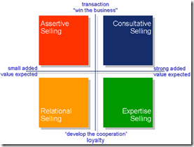 Chart-ConsultativeSElling