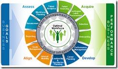 visual-talent-management-components