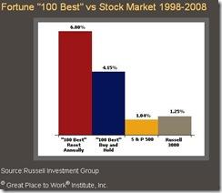 GreatPlacetoWorkFinancialResults