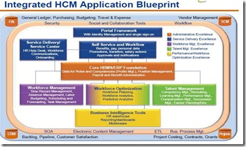 HRTechHCMApplicationBlueprint