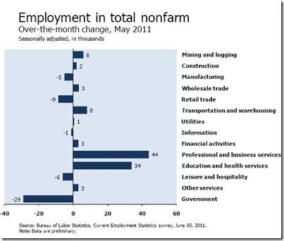 USAEconomicServicesEmploymentTrends