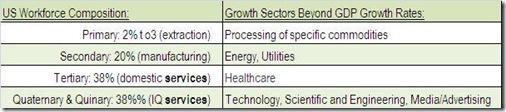 EphorForecastEconomicGrowthSectorsTEBS2011
