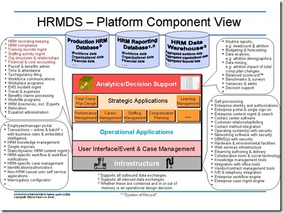 HRMS-SystemofRecord-2010
