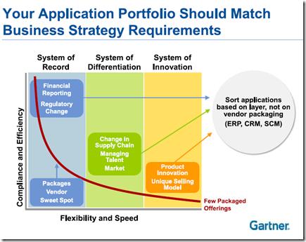 BusinessStrategy-Application-Portfolio-TEBS