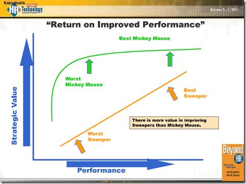 HRTech2011-MickeyMouseStrategicPerformanceValueRBV