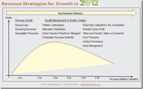 RevenueManagementGrowthSTEPStrategiesforGrowth2012