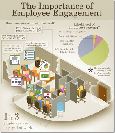 TheImportanceofEmployeeEngagement