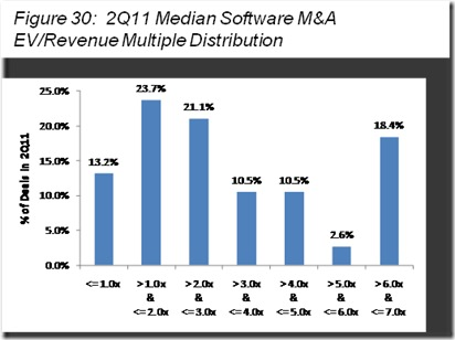 software-SaaS-revenuemultiplevaluations2011