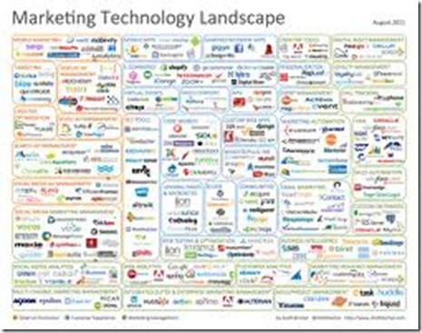 marketingtechnologylandscape