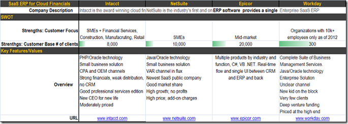 CloudFinancialsSaaSLandscapeSoftwareOptionsEvaluationSelection