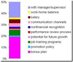 HROutsourcingEmployeeEngagementsatisfaction-graph