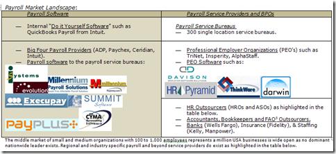PayrollSoftwareMarketLandscape2012