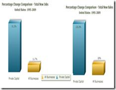chart_PrivateEquityResultsImpactonBusinessGrowth
