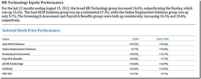 HRTechnologyStockPerformance2012