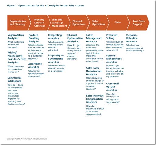 Chart_SalesAnalytics2013