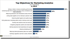 MarketingSherpa-Top-Objectives-Marketing-Analytics-Feb2013