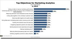 MarketingSherpa-Top-Objectives-Marketing-Analytics-Feb2013