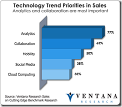 salesanalytics2013_technology_trend_priorities
