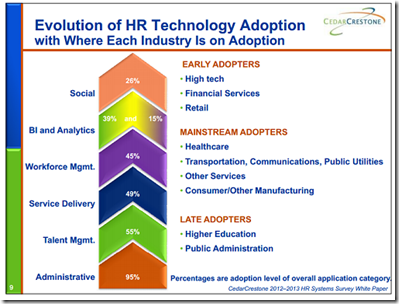 HRTech-AdoptionbyIndustry