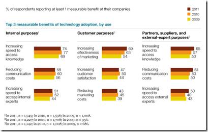 chart_socialtechnologyadoptionusage
