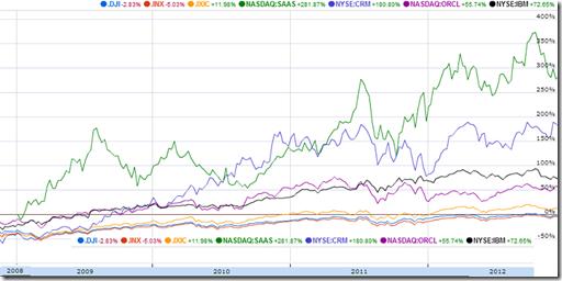 chart_stockperformancesaassoftwarecomparable