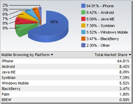 marketingwebmobile-phones-used-web-browsing