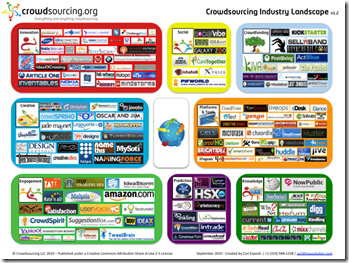 CrowdsourcingLandscapevmarketsnapshot