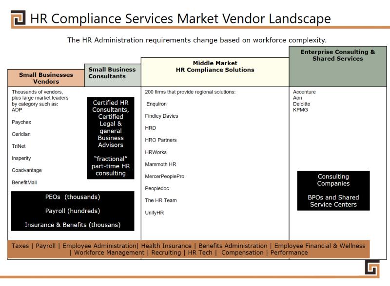 HRComplianceasaServiceMarket
