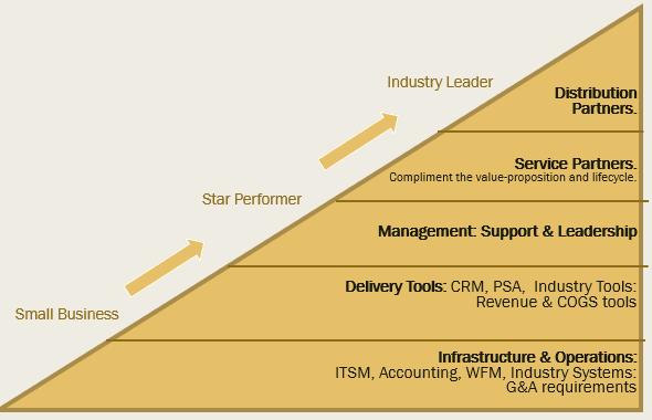 Chart-partners