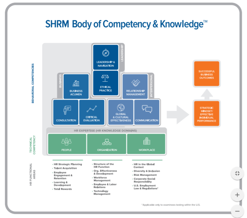SHRM Competency Model