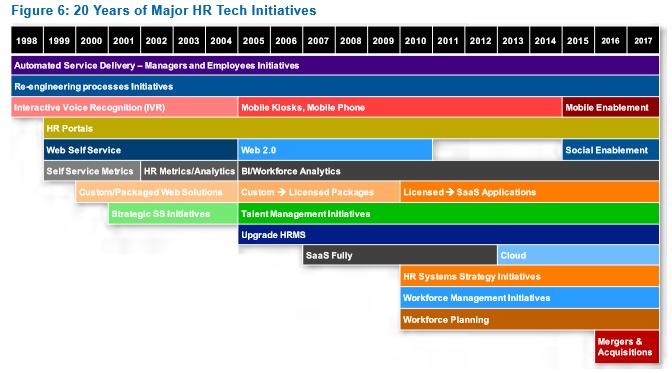HRTech 20 years