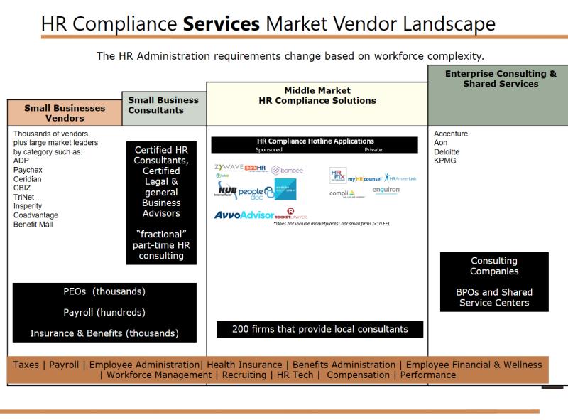 HCM Compliance Market